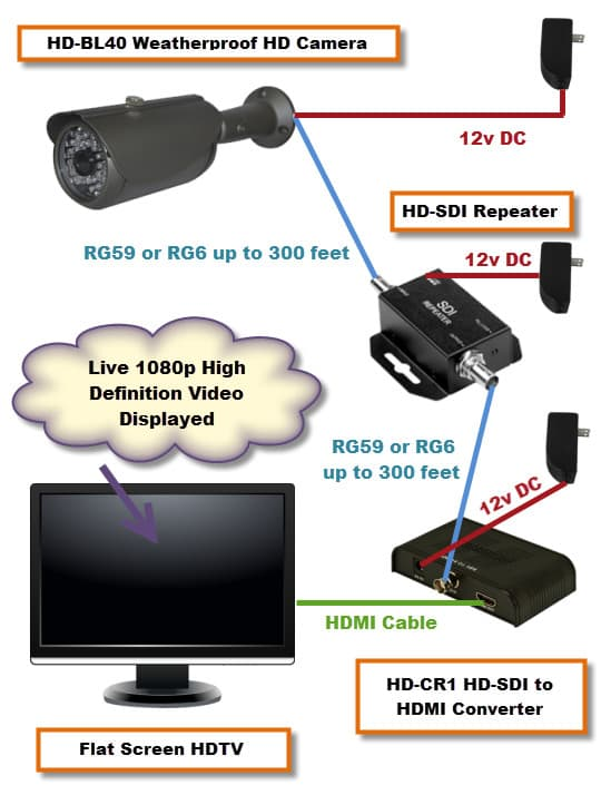 HD SDI Video Display HDTV Monitor how can i display hd sdi cctv camera on hdmi monitor? security rg6 wiring diagram at alyssarenee.co