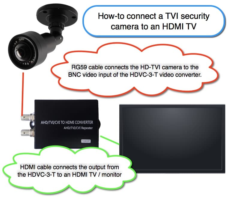 Connect HD-TVI Camera to TV with HDMI
