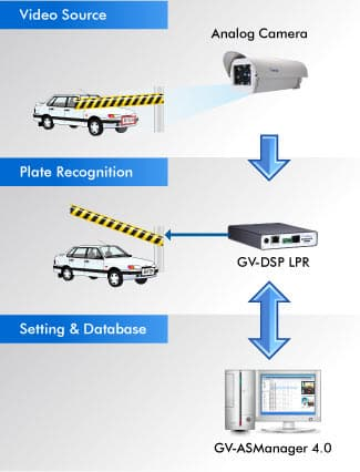 License Plate Capture Gate Access Control System