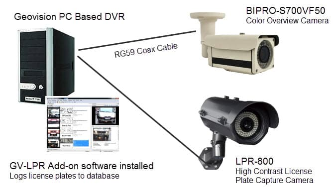 What is the best license plate recognition camera system in ccuart Choice Image