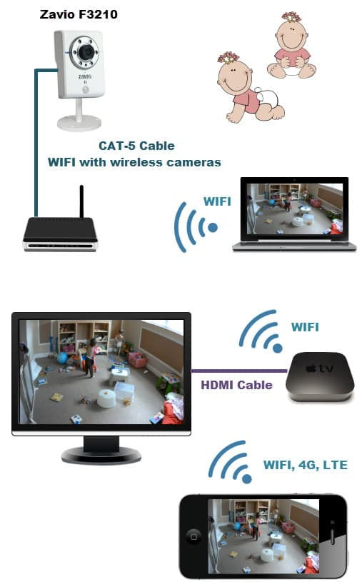 IP Camera Baby Camera Setup