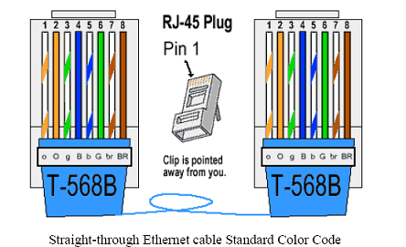 RJ 45_Straightthrough cat 5e wiring color code wiring diagram simonand ethernet cable wiring at webbmarketing.co