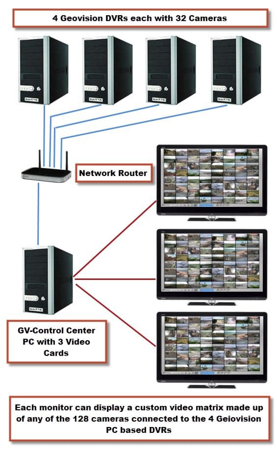 Geovision-Surveillance-Multiple-DVRs-Multiple-Monitors.jpg