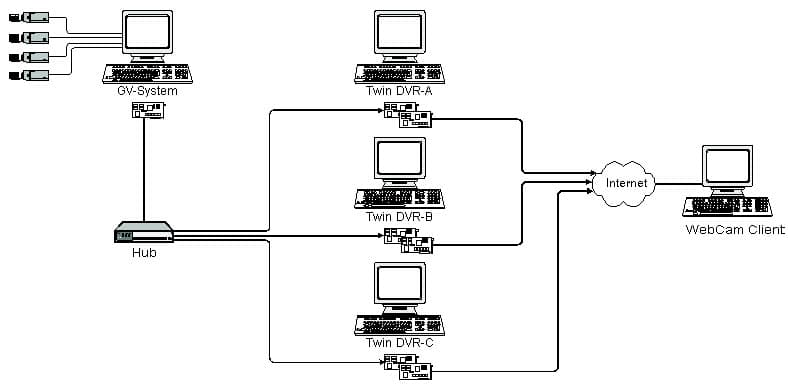 wireless security camera system this article discusses what does ssl v3 advanced encryption full support for firefox safari and mac os supports samba network storage 3gpp mobile surveillance