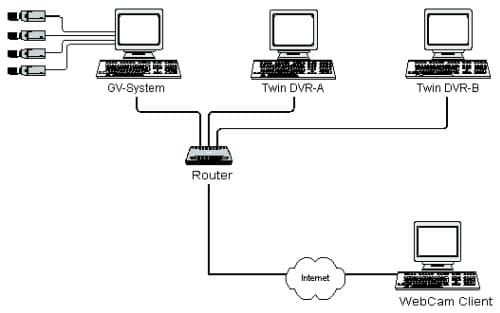 surveillance system that supports unlimited remote viewers