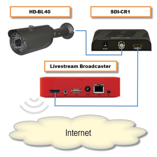 How to use high definition hd sdi cctv cameras for live for Camera streaming live