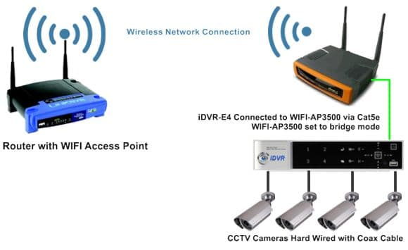 cctv dvr wireless network diagram