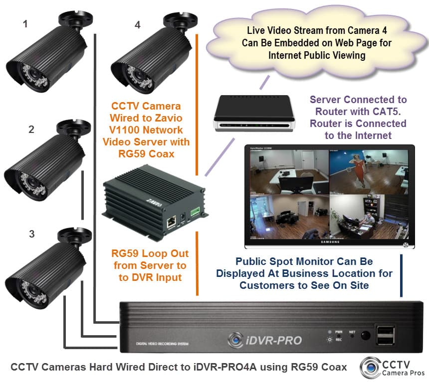Security Camera DVR Embed Video Website
