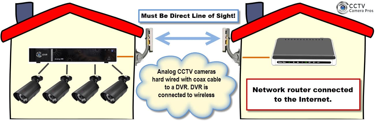 Wireless CCTV Camera System