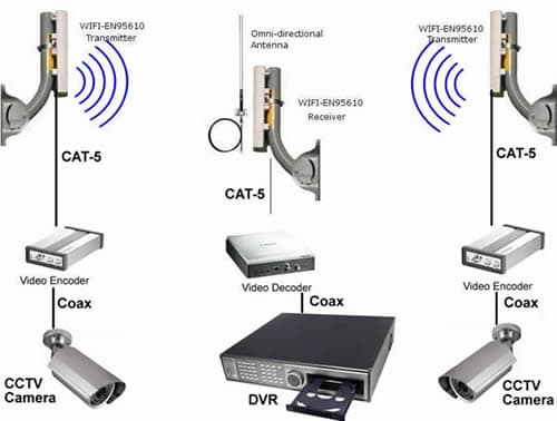 Equipment For Wireless Cctv Camera System