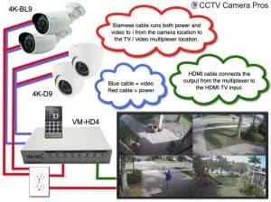 4K Security Cameras TV Display