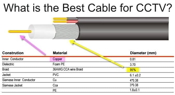 whats is the best coax cable for cctv camera installations