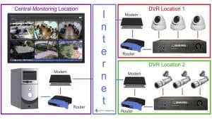 CMS Software View Security Cameras Multiple DVR Locations