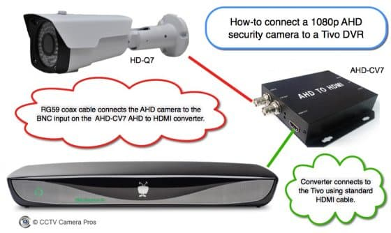 Connect 1080p-HD Security Camera to Tivo DVR