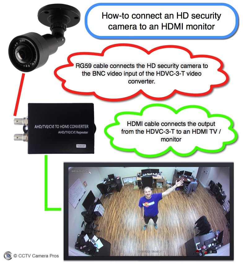 Connect HD Security Camera to HDMI TV Monitor