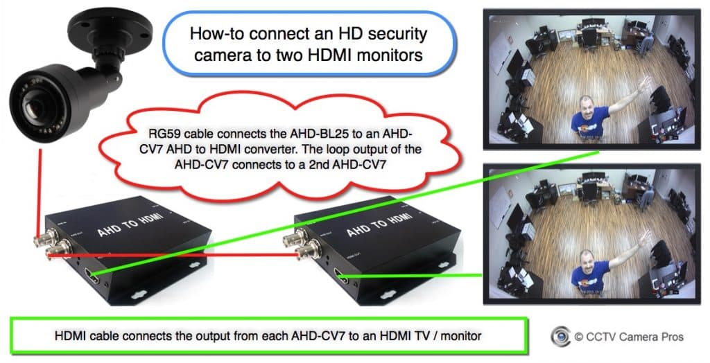Connect HD Security Camera to Multiple HDMI Monitors