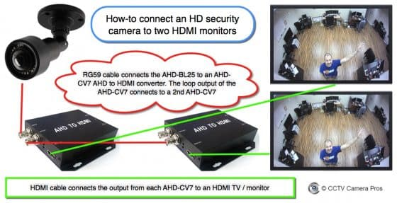 How-to Connect an HD Security Camera to Multiple HDMI TV Monitors