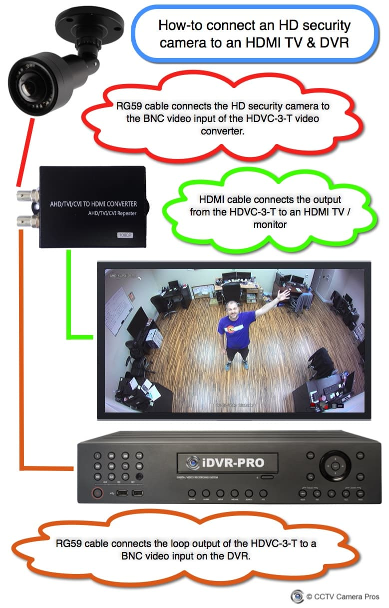 Connect HD Security Camera to TV and DVR