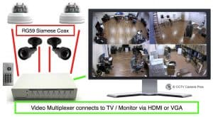 Display Multiple Security Cameras One TV