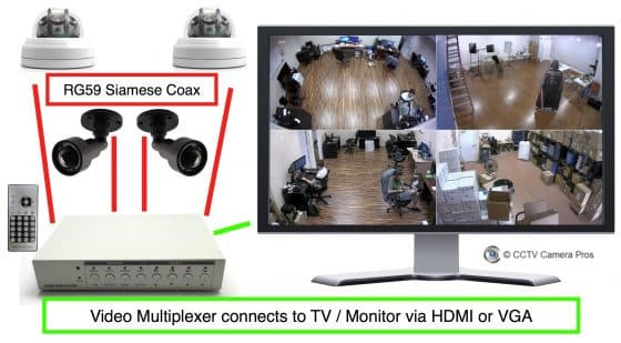 How-to Display Video from Multiple Security Cameras on One TV