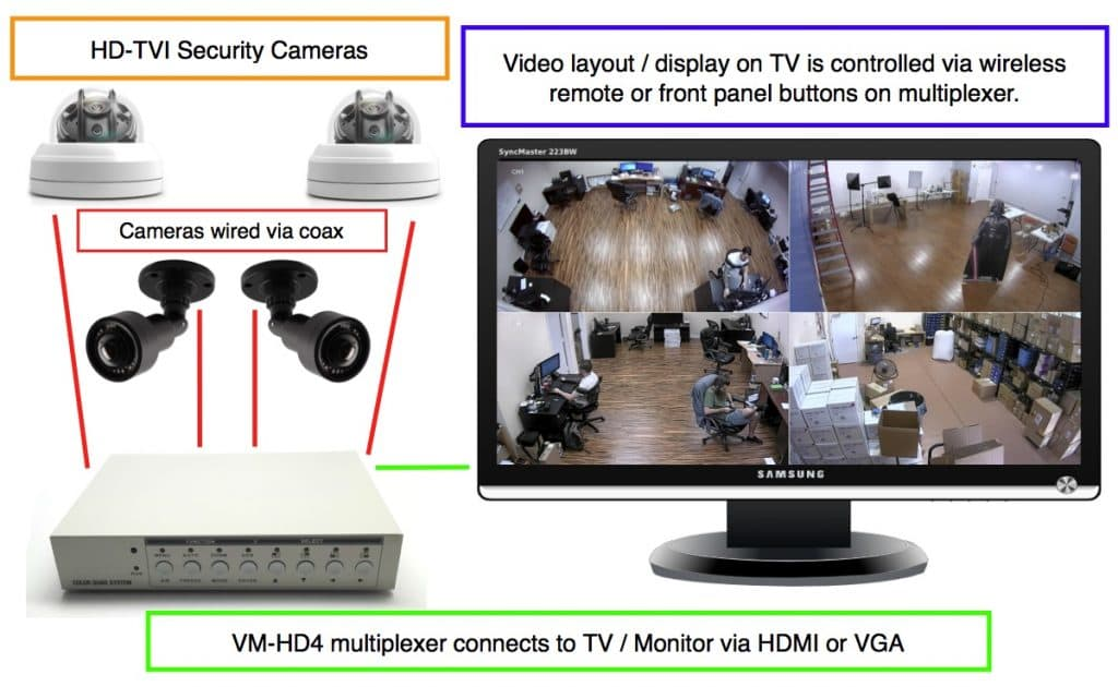 HD-TVI Security Cameras connect to HDMI TV Monitor