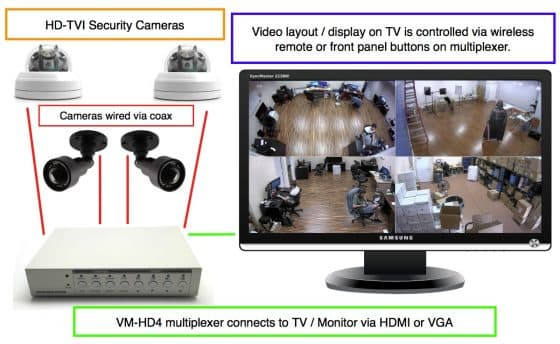 How-to View Multiple HD-TVI Security Cameras on a TV Monitor
