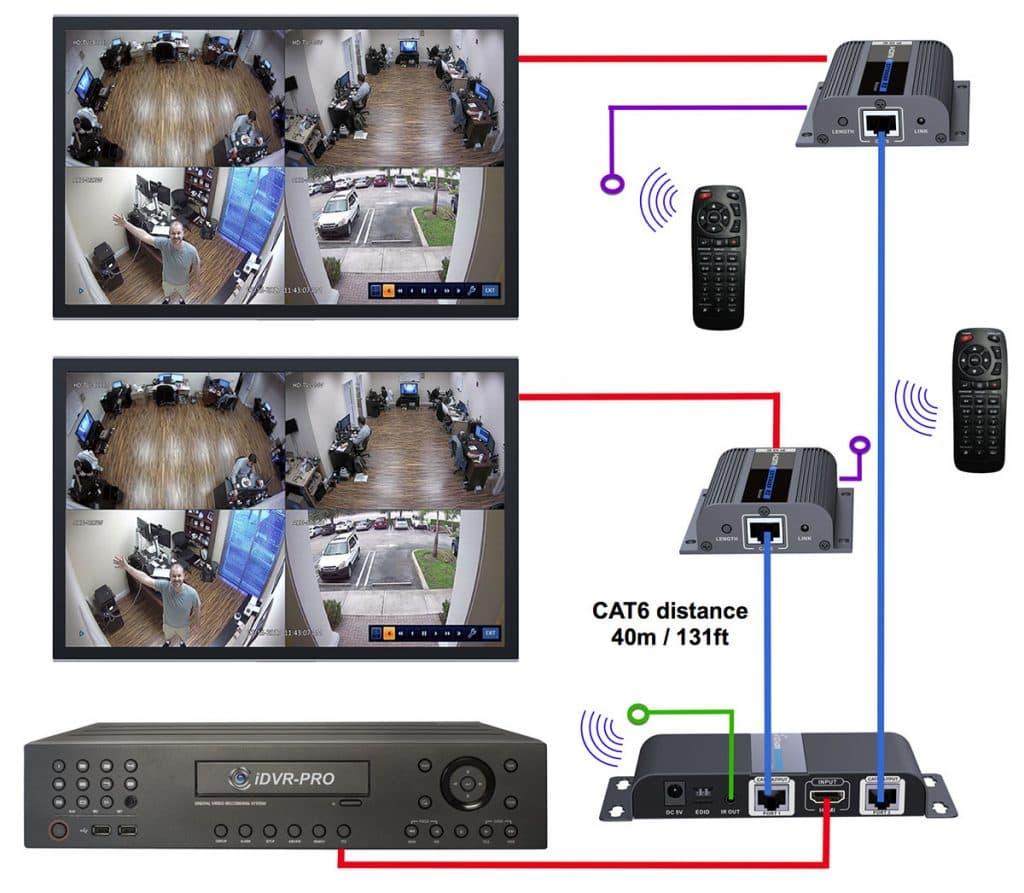 HDMI over Cat6 Splitter to Multiple TV Monitors