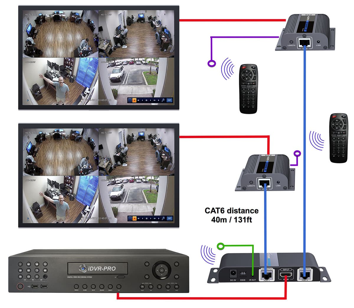 HDMI Over Cat6, View Security Cameras and DVRs, Multiple TVs