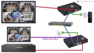 HDMI over Ethernet Extender