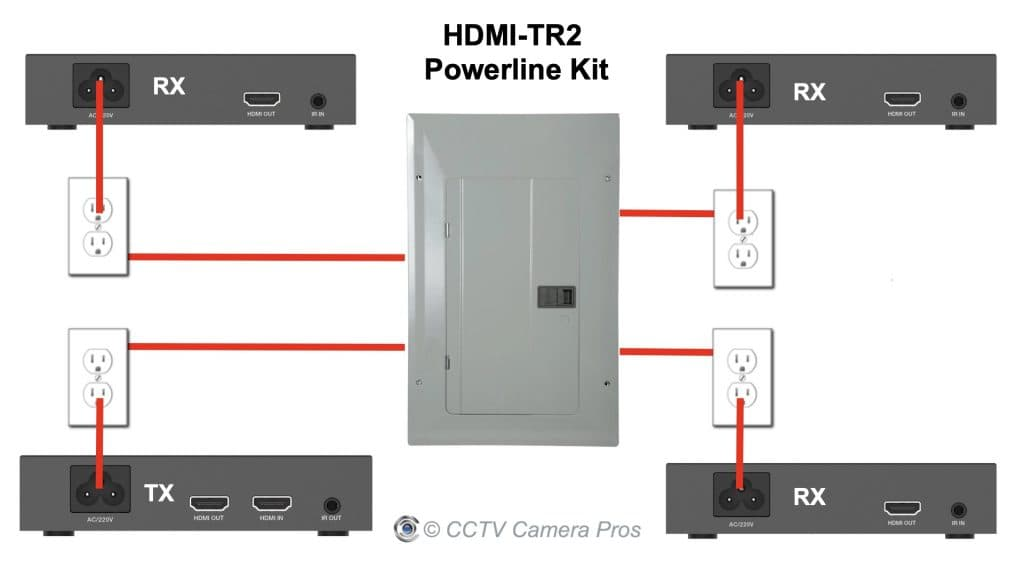 HDMI over electrical power cable