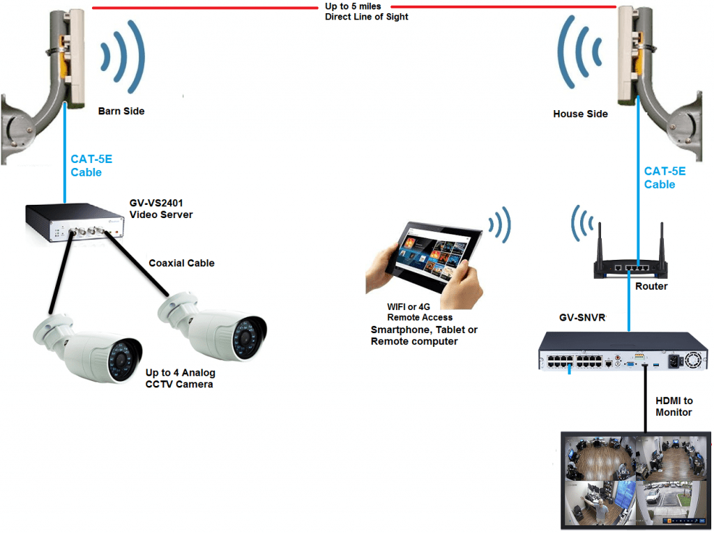Wireless Barn Cameras