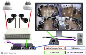 Multiple HD Security Cameras Live Video One TV