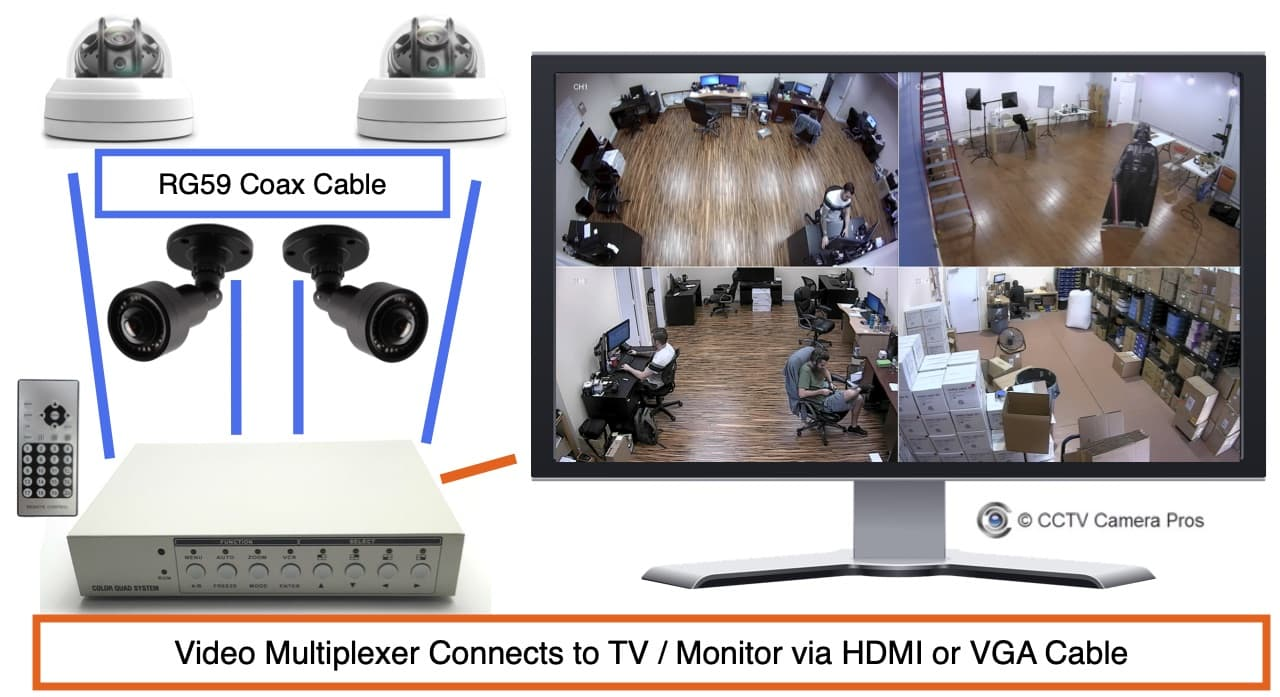 How-to Connect Multiple Security Cameras with Monitor