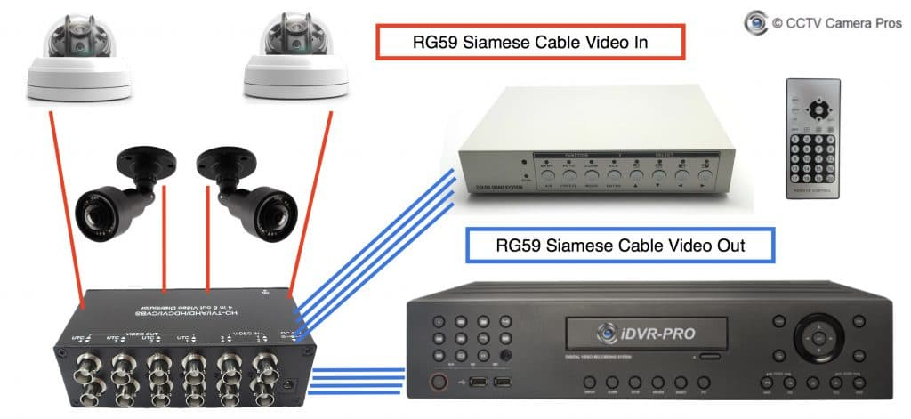 Security Cameras Connect to Multiplexer and DVR
