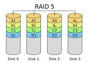 Surveillance RAID 5