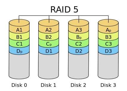 Surveillance-RAID-5