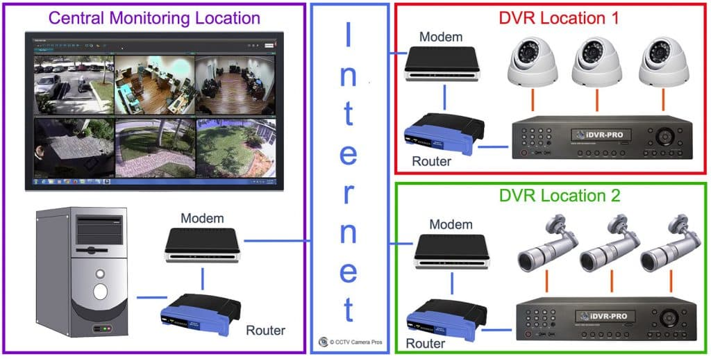 view security cameras at multiple-locations with central monitoring software