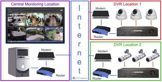 How-to Use Central Monitoring Software to View Security Cameras at Multiple Locations