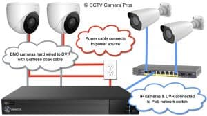connect IP camera to DVR