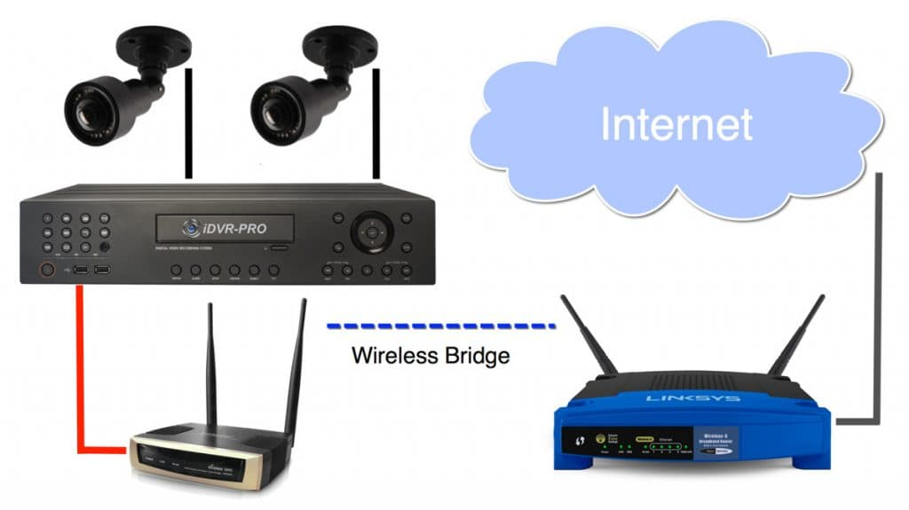 connect security camera DVR to wireless router
