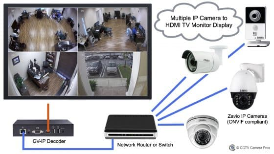 How-to Display Live Video from Multiple IP Cameras on an HDMI TV Monitor