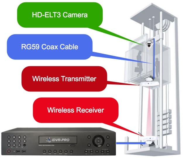 how to install a wireless elevator security camera system Camera Radio Diagram