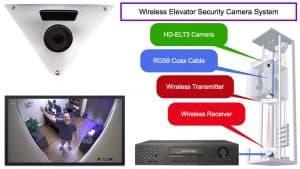 Elevator CCTV Security Camera System Installation