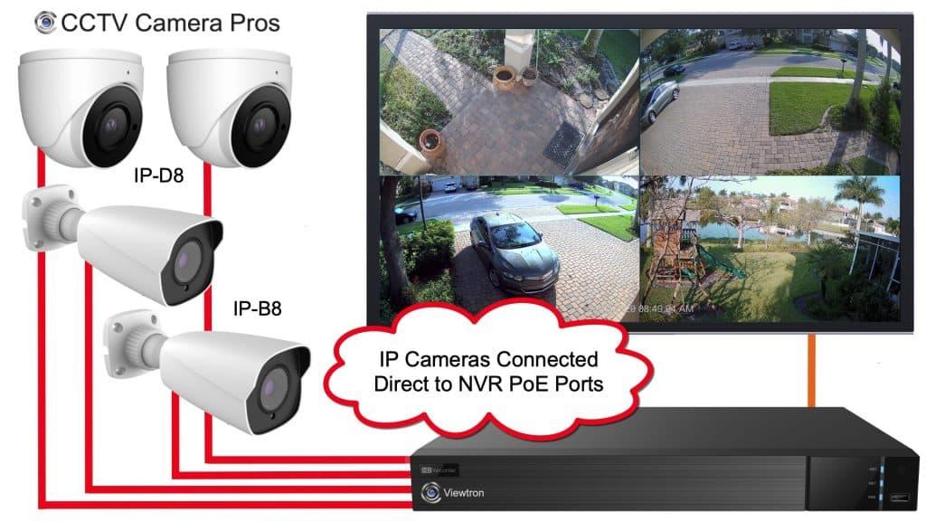 IP Camera NVR System