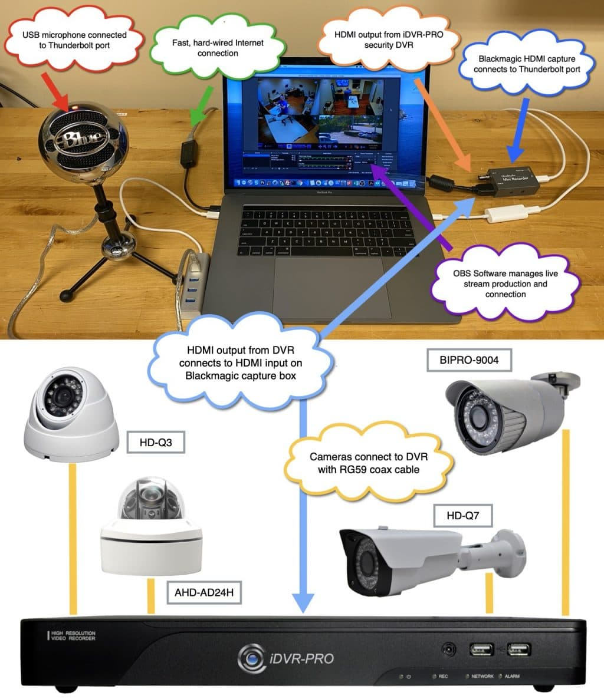 live stream multiple cameras OBS Mac