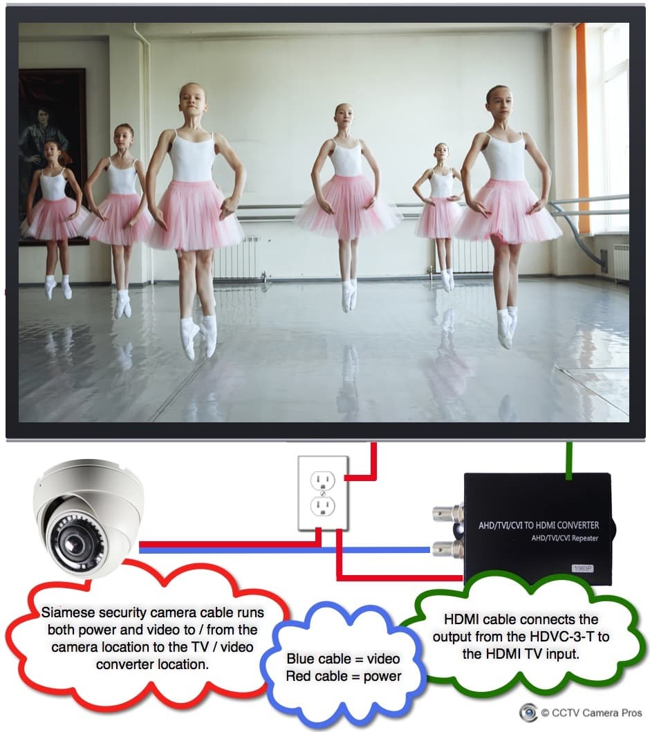 live video camera display dance studio