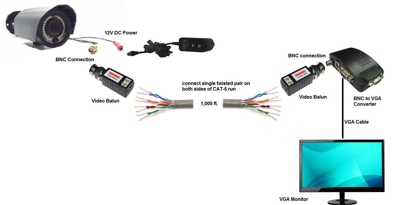 long distance cctv camera cable