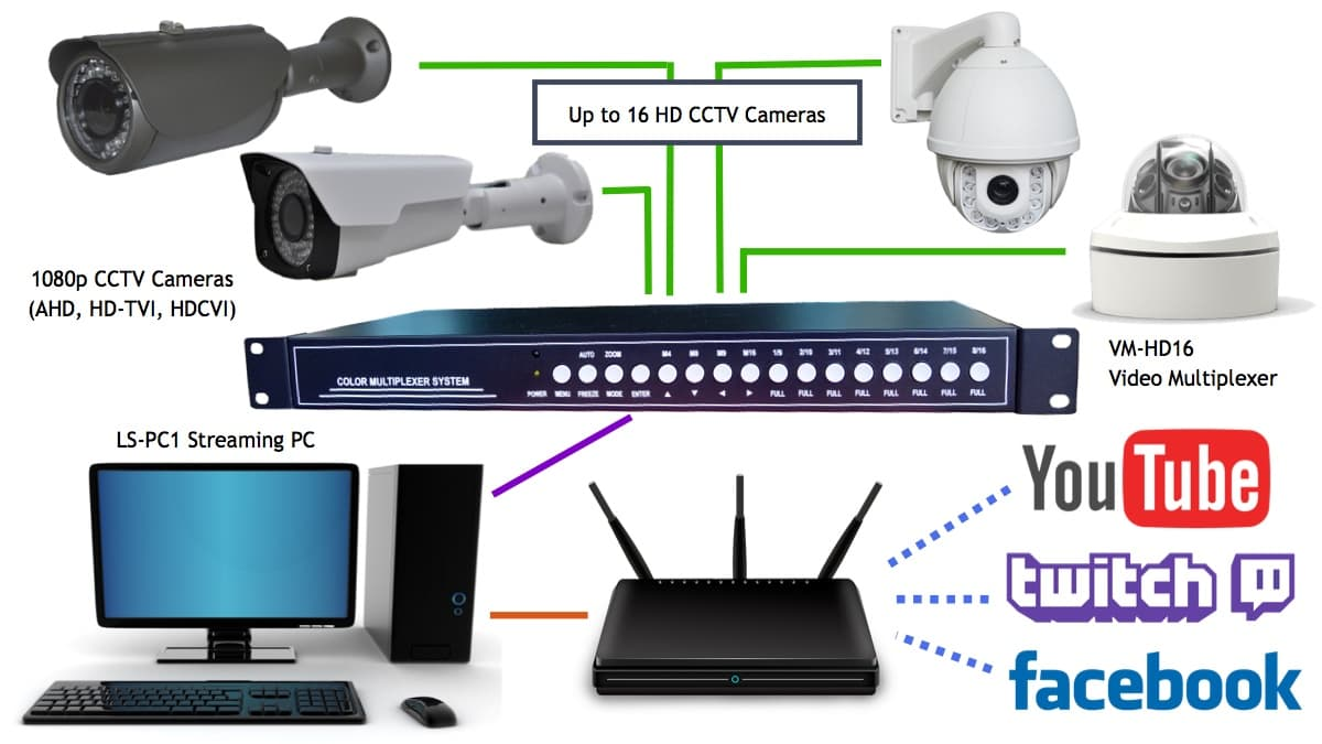 Multiple hd cctv cameras to livestream on youtube facebook for Camera streaming live