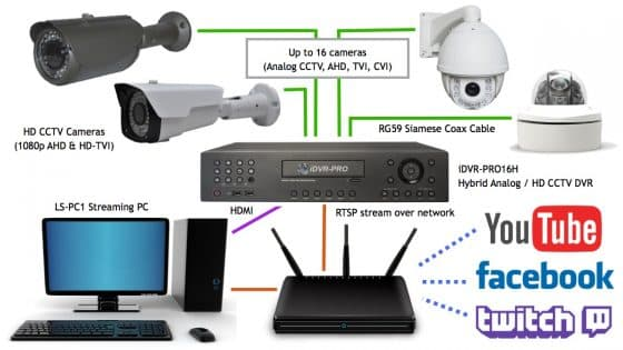 How-to Use Multiple HD CCTV Cameras to LiveStream Video on YouTube and Facebook
