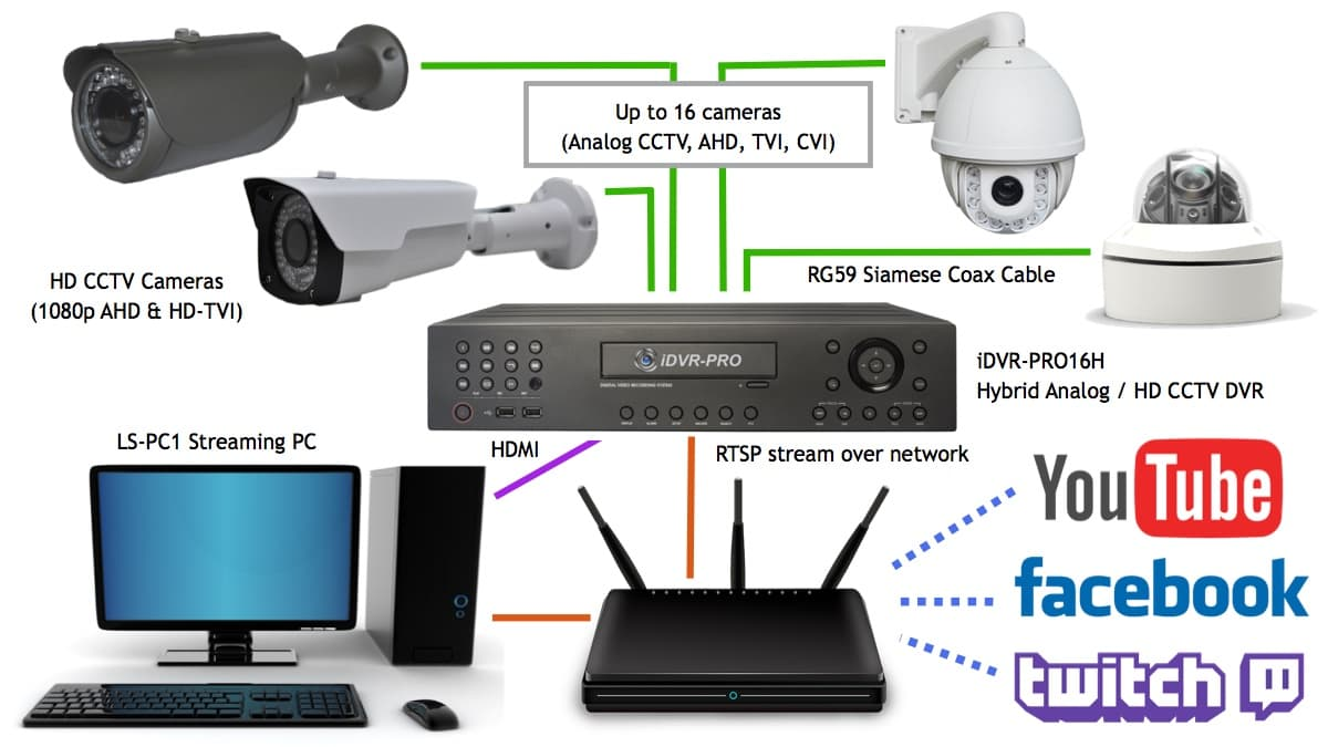Multiple HD CCTV Cameras to LiveStream on YouTube & Facebook